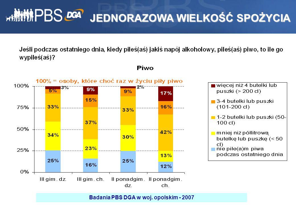 33 JEDNORAZOWA WIELKOŚĆ SPOŻYCIA Badania PBS DGA w woj. opolskim - 2007