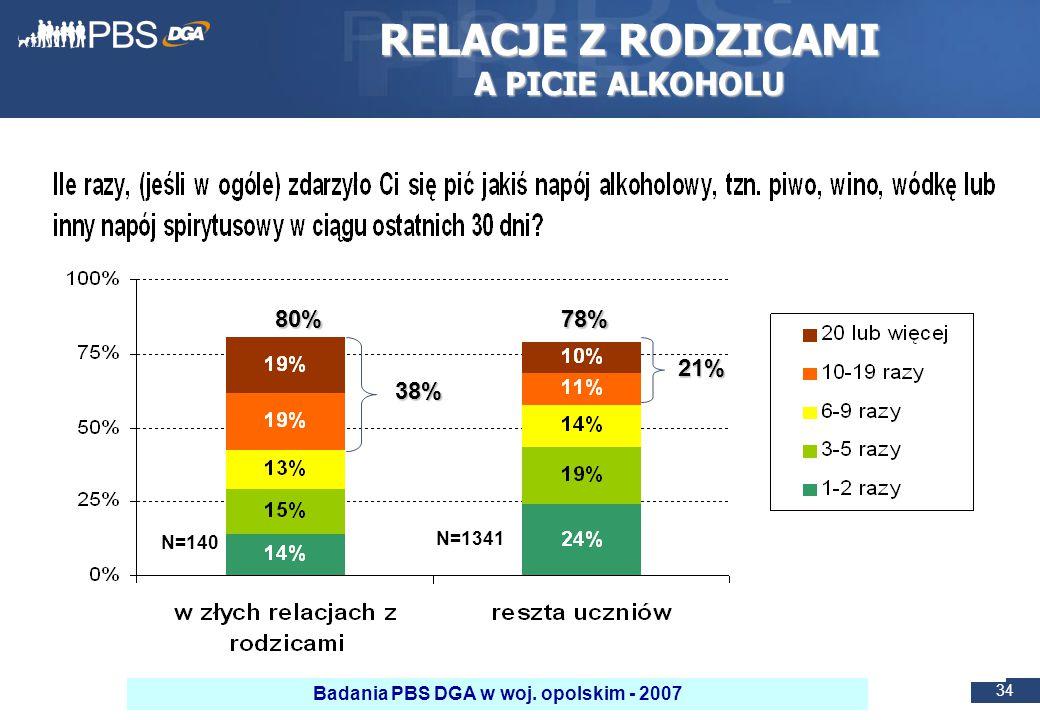 34 RELACJE Z RODZICAMI A PICIE ALKOHOLU 80%78% 38% 21% N=140 N=1341 Badania PBS DGA w woj.
