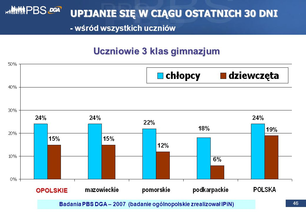 46 UPIJANIE SIĘ W CIĄGU OSTATNICH 30 DNI - wśród wszystkich uczniów Uczniowie 3 klas gimnazjum OPOLSKIE Badania PBS DGA – 2007 (badanie ogólnopolskie zrealizował IPiN)