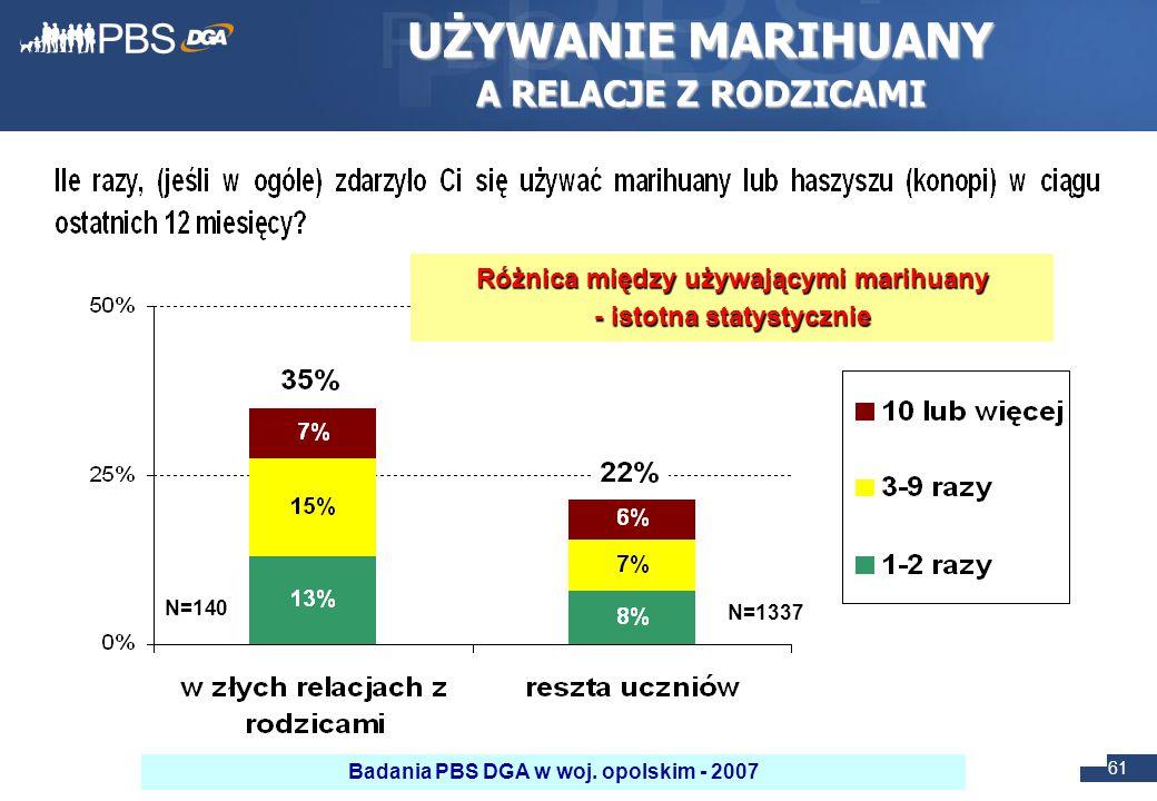 61 UŻYWANIE MARIHUANY A RELACJE Z RODZICAMI Różnica między używającymi marihuany - istotna statystycznie N=140 N=1337 Badania PBS DGA w woj.