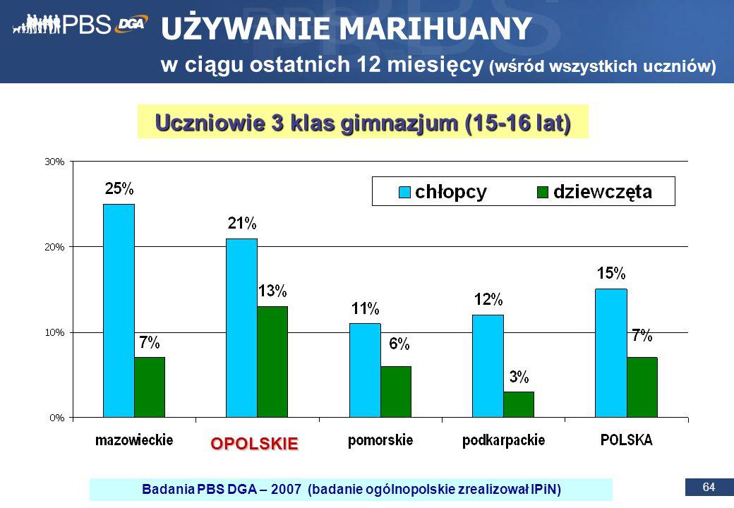 64 UŻYWANIE MARIHUANY w ciągu ostatnich 12 miesięcy (wśród wszystkich uczniów) Uczniowie 3 klas gimnazjum (15-16 lat) OPOLSKIE Badania PBS DGA – 2007 (badanie ogólnopolskie zrealizował IPiN)