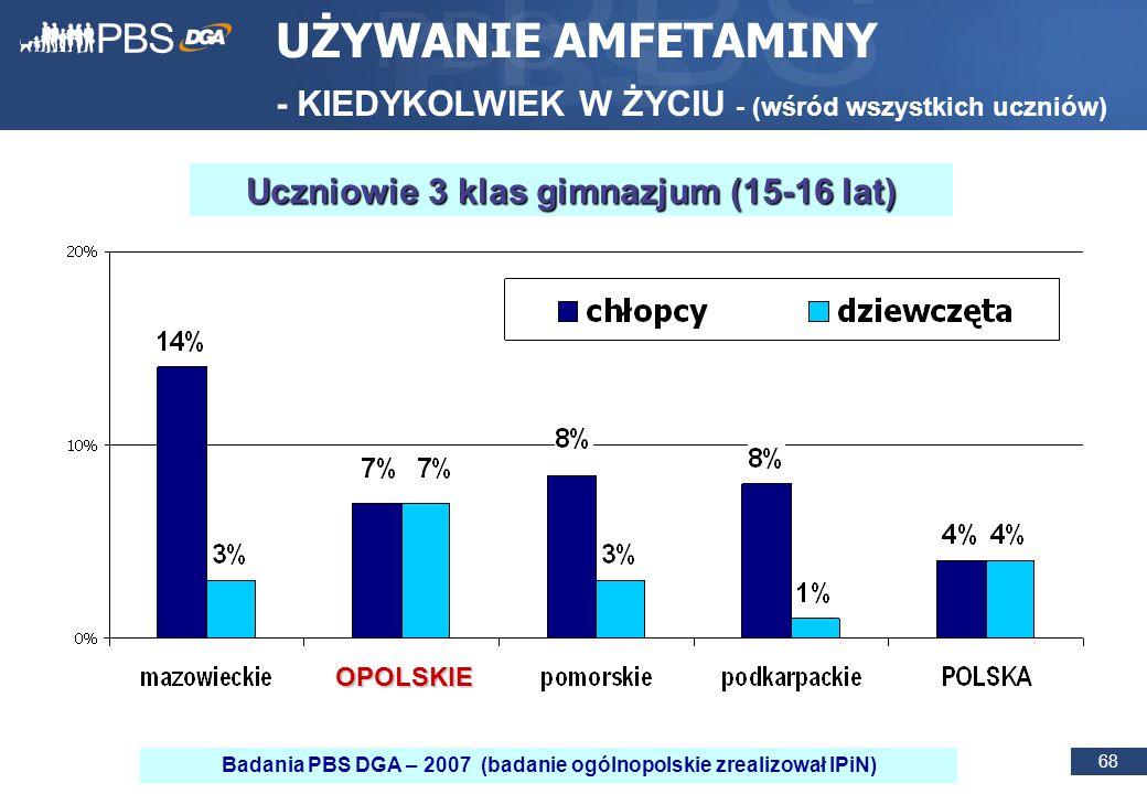 68 UŻYWANIE AMFETAMINY - KIEDYKOLWIEK W ŻYCIU - (wśród wszystkich uczniów) Uczniowie 3 klas gimnazjum (15-16 lat) OPOLSKIE Badania PBS DGA – 2007 (badanie ogólnopolskie zrealizował IPiN)