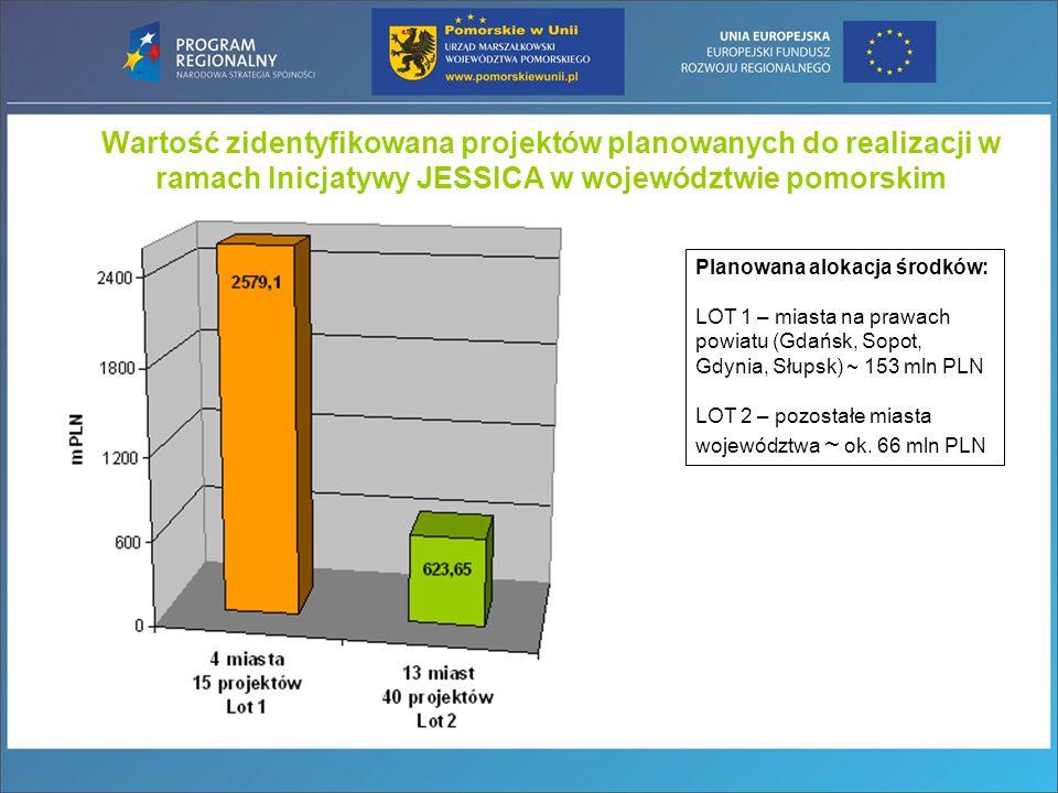 Wartość zidentyfikowana projektów planowanych do realizacji w ramach Inicjatywy JESSICA w województwie pomorskim Planowana alokacja środków: LOT 1 – m