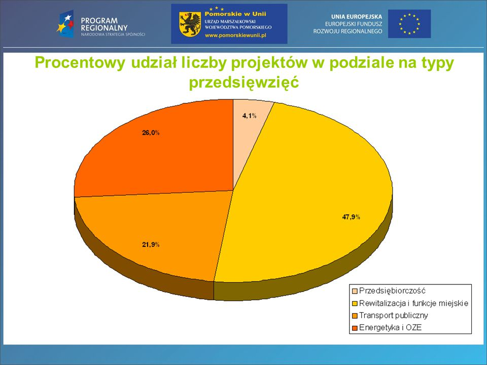 Wartość zidentyfikowana projektów planowanych do realizacji w ramach Inicjatywy JESSICA w województwie pomorskim Planowana alokacja środków: LOT 1 – miasta na prawach powiatu (Gdańsk, Sopot, Gdynia, Słupsk) ~ 153 mln PLN LOT 2 – pozostałe miasta województwa ~ ok.