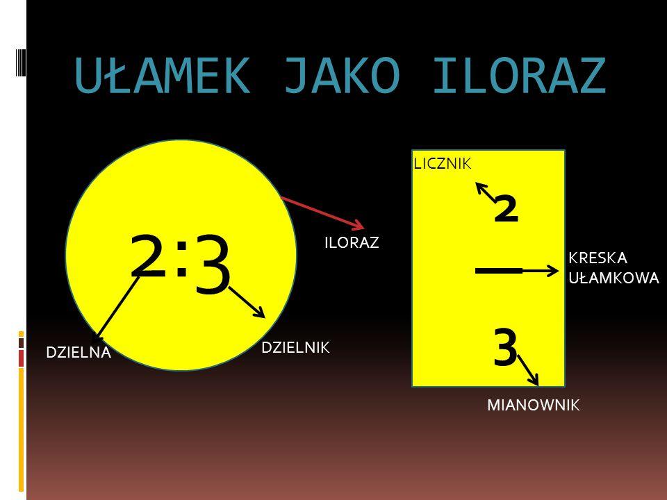 UŁAMEK JAKO ILORAZ 2:3 ILORAZ DZIELNIK DZIELNA 2323 LICZNIK KRESKA UŁAMKOWA MIANOWNIK