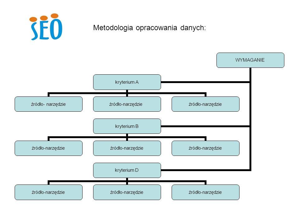 Metodologia opracowania danych: WYMAGANIE kryterium A źródło- narzędzie kryterium B źródło- narzędzie kryterium D źródło- narzędzie