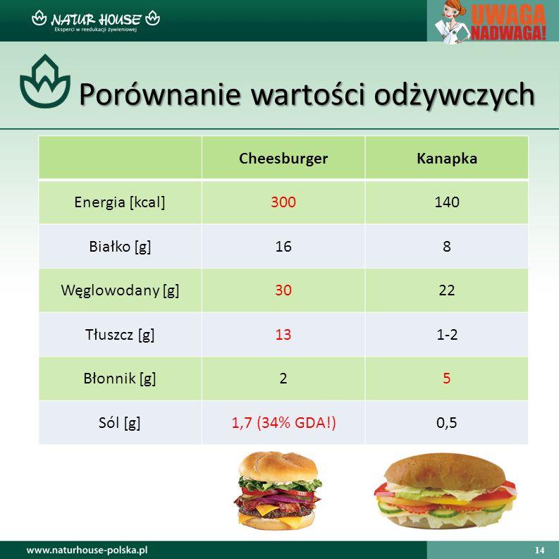 14 Porównanie wartości odżywczych Porównanie wartości odżywczych CheesburgerKanapka Energia [kcal]300140 Białko [g]168 Węglowodany [g]3022 Tłuszcz [g]131-2 Błonnik [g]25 Sól [g]1,7 (34% GDA!)0,5