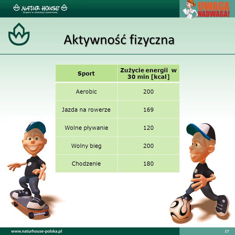 17 Aktywność fizyczna Sport Zużycie energii w 30 min [kcal] Aerobic200 Jazda na rowerze169 Wolne pływanie120 Wolny bieg200 Chodzenie180