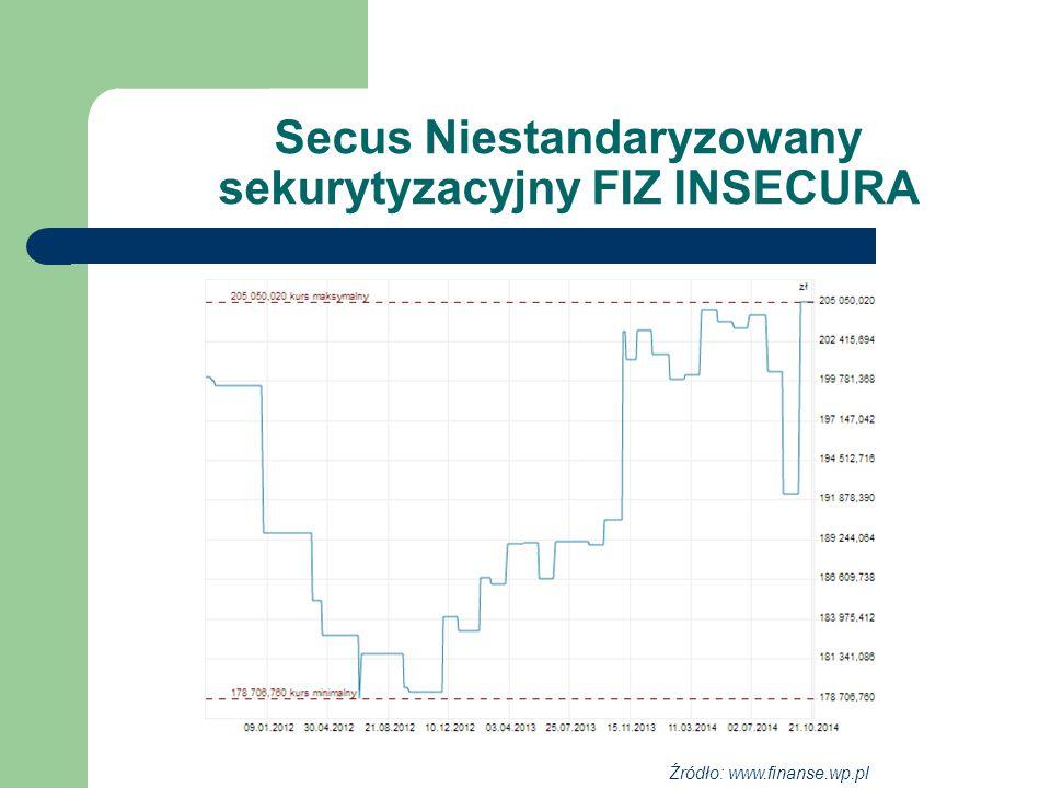Secus Niestandaryzowany sekurytyzacyjny FIZ INSECURA Źródło: www.finanse.wp.pl