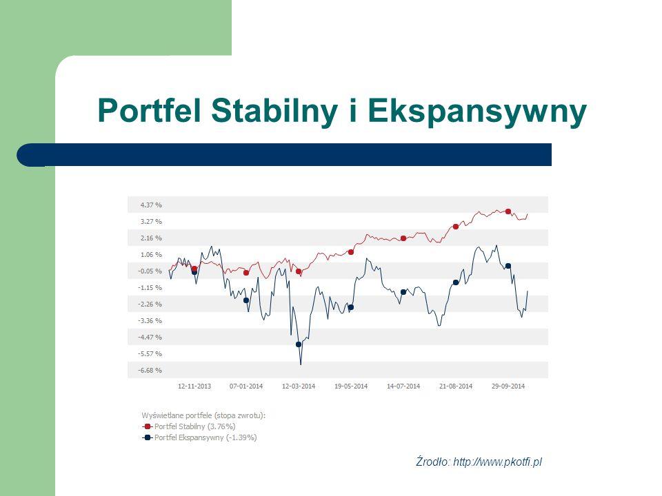 Portfel Stabilny i Ekspansywny Źrodło: http://www.pkotfi.pl