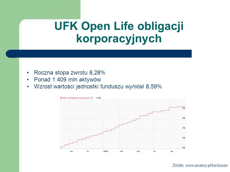 UFK Open Life obligacji korporacyjnych Roczna stopa zwrotu 8,28% Ponad 1 409 mln aktywów Wzrost wartości jednostki funduszu wyniósł 8,59% Źródło: www.