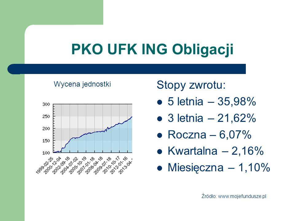 PKO UFK ING Obligacji Stopy zwrotu: 5 letnia – 35,98% 3 letnia – 21,62% Roczna – 6,07% Kwartalna – 2,16% Miesięczna – 1,10% Wycena jednostki Źródło: www.mojefundusze.pl