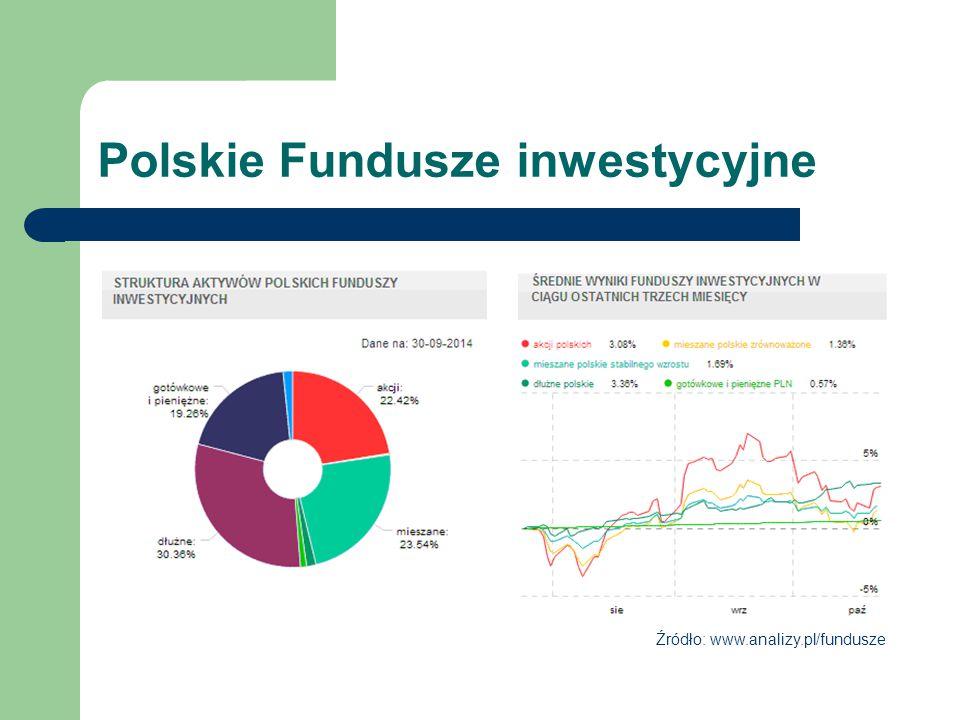 Polskie Fundusze inwestycyjne Źródło: www.analizy.pl/fundusze