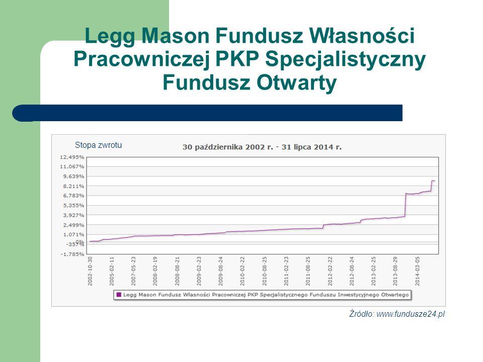Legg Mason Fundusz Własności Pracowniczej PKP Specjalistyczny Fundusz Otwarty Źródło: www.fundusze24.pl Stopa zwrotu