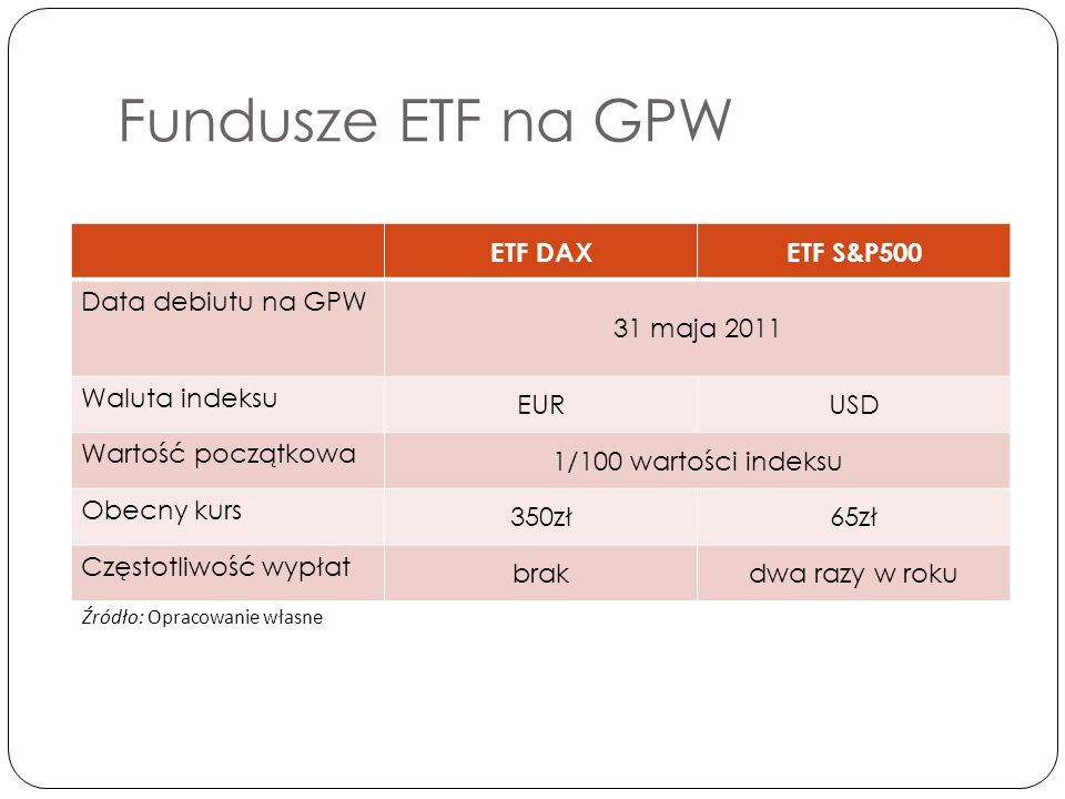 Porównanie WIG20 oraz ETFW20L