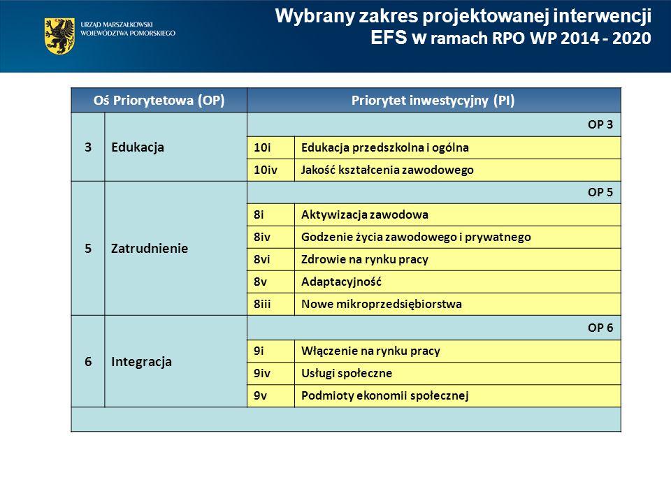 Wybrany zakres projektowanej interwencji EFS w ramach RPO WP 2014 - 2020 Oś Priorytetowa (OP) Priorytet inwestycyjny (PI) 3Edukacja OP 3 10iEdukacja p