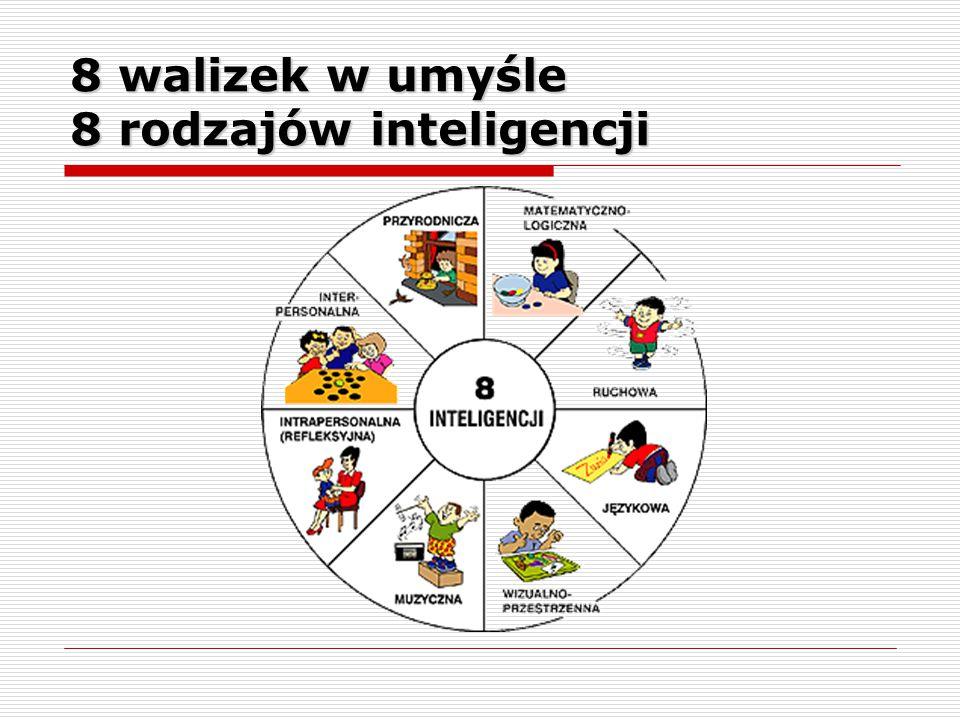 Inteligencja słowna Dar słowa, giętki język – zdolność do posługiwania się słowami, umiejętność komunikowania się.