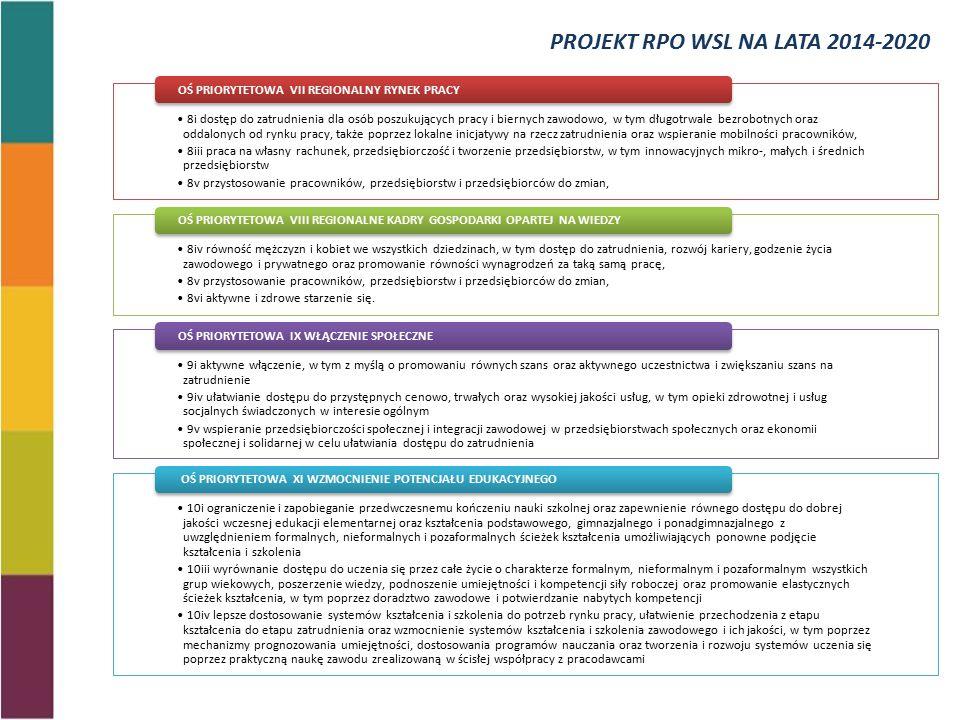 8i dostęp do zatrudnienia dla osób poszukujących pracy i biernych zawodowo, w tym długotrwale bezrobotnych oraz oddalonych od rynku pracy, także poprzez lokalne inicjatywy na rzecz zatrudnienia oraz wspieranie mobilności pracowników, 8iii praca na własny rachunek, przedsiębiorczość i tworzenie przedsiębiorstw, w tym innowacyjnych mikro-, małych i średnich przedsiębiorstw 8v przystosowanie pracowników, przedsiębiorstw i przedsiębiorców do zmian, OŚ PRIORYTETOWA VII REGIONALNY RYNEK PRACY 8iv równość mężczyzn i kobiet we wszystkich dziedzinach, w tym dostęp do zatrudnienia, rozwój kariery, godzenie życia zawodowego i prywatnego oraz promowanie równości wynagrodzeń za taką samą pracę, 8v przystosowanie pracowników, przedsiębiorstw i przedsiębiorców do zmian, 8vi aktywne i zdrowe starzenie się.