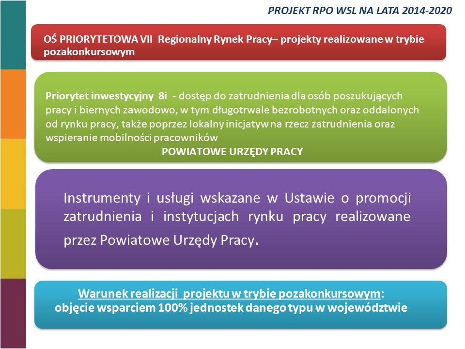 Priorytet inwestycyjny 8i - dostęp do zatrudnienia dla osób poszukujących pracy i biernych zawodowo, w tym długotrwale bezrobotnych oraz oddalonych od rynku pracy, także poprzez lokalny inicjatyw na rzecz zatrudnienia oraz wspieranie mobilności pracowników POWIATOWE URZĘDY PRACY OŚ PRIORYTETOWA VII Regionalny Rynek Pracy– projekty realizowane w trybie pozakonkursowym Warunek realizacji projektu w trybie pozakonkursowym: objęcie wsparciem 100% jednostek danego typu w województwie Instrumenty i usługi wskazane w Ustawie o promocji zatrudnienia i instytucjach rynku pracy realizowane przez Powiatowe Urzędy Pracy.