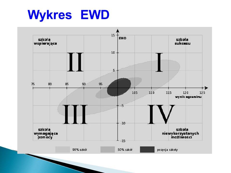Wykres EWD