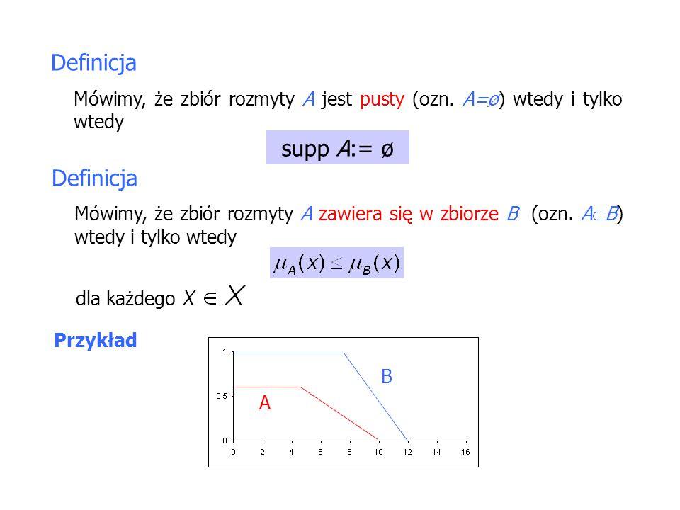Definicja Mówimy, że zbiór rozmyty A jest pusty (ozn.
