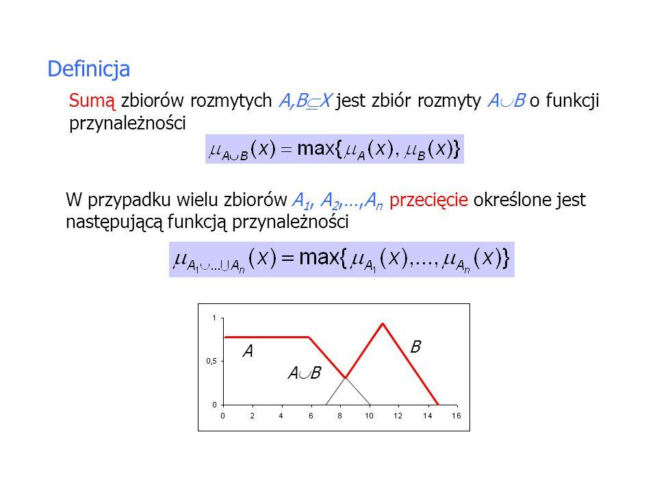 Definicja Sumą zbiorów rozmytych A,B  X jest zbiór rozmyty A  B o funkcji przynależności W przypadku wielu zbiorów A 1, A 2,…,A n przecięcie określone jest następującą funkcją przynależności A B ABAB