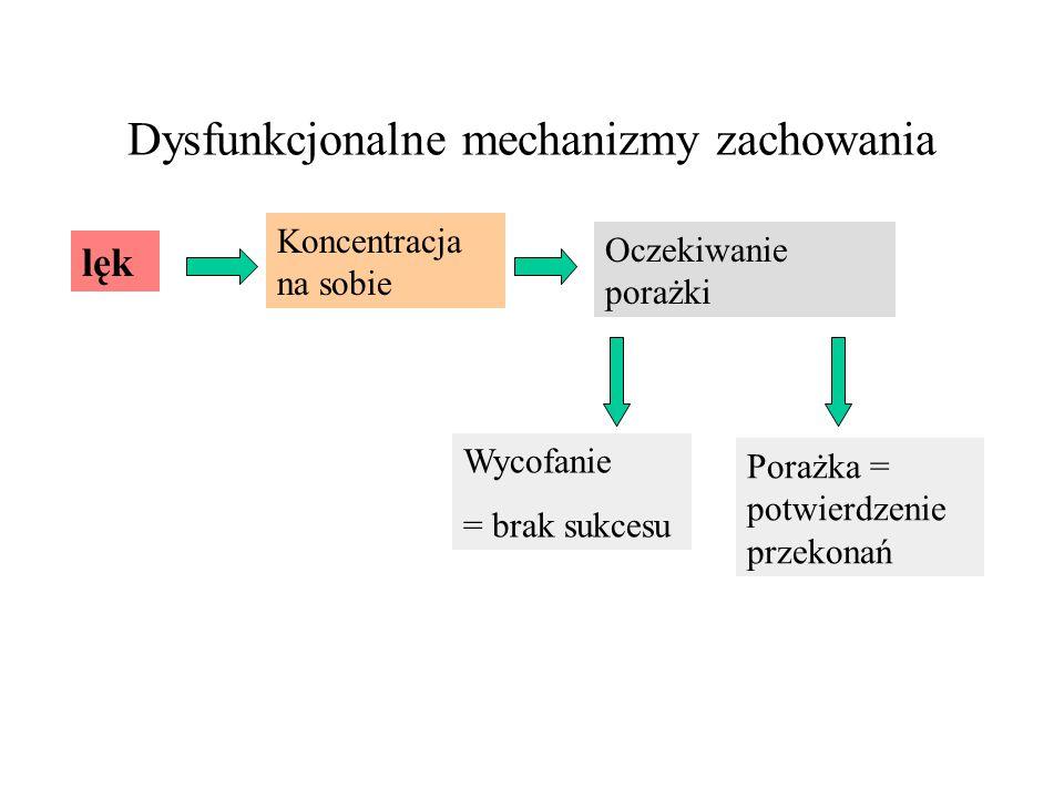 Dysfunkcjonalne mechanizmy zachowania lęk Koncentracja na sobie Oczekiwanie porażki Wycofanie = brak sukcesu Porażka = potwierdzenie przekonań