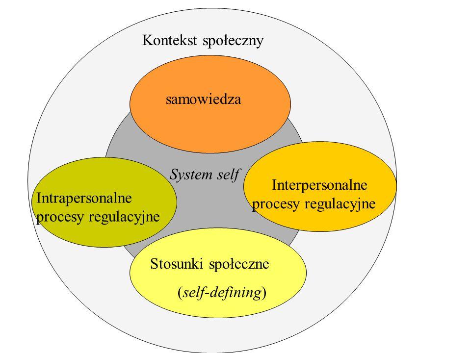 Kontekst społeczny System self samowiedza Intrapersonalne procesy regulacyjne Interpersonalne procesy regulacyjne Stosunki społeczne (self-defining)