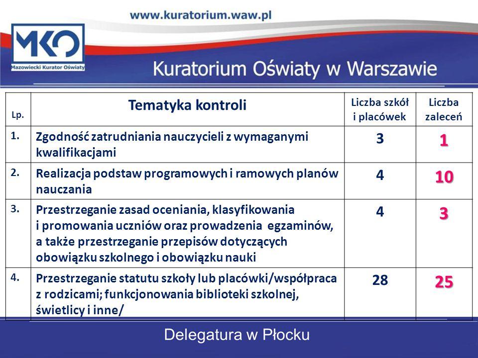 Lp. Tematyka kontroli Liczba szkół i placówek Liczba zaleceń 1. Zgodność zatrudniania nauczycieli z wymaganymi kwalifikacjami 31 2. Realizacja podstaw