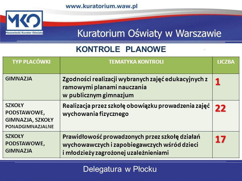 Delegatura w Płocku KONTROLE PLANOWE TYP PLACÓWKITEMATYKA KONTROLILICZBA GIMNAZJA Zgodności realizacji wybranych zajęć edukacyjnych z ramowymi planami