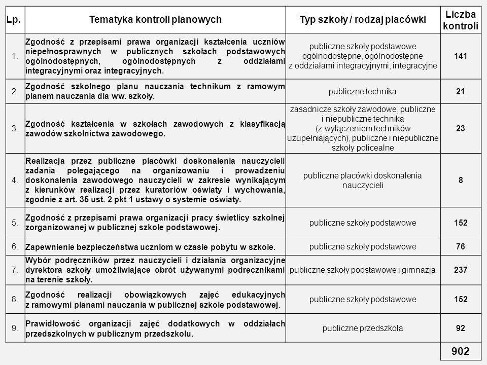 Lp.Tematyka kontroli planowychTyp szkoły / rodzaj placówki Liczba kontroli 1. Zgodność z przepisami prawa organizacji kształcenia uczniów niepełnospra