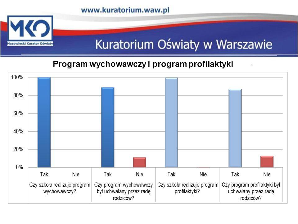 Program wychowawczy i program profilaktyki