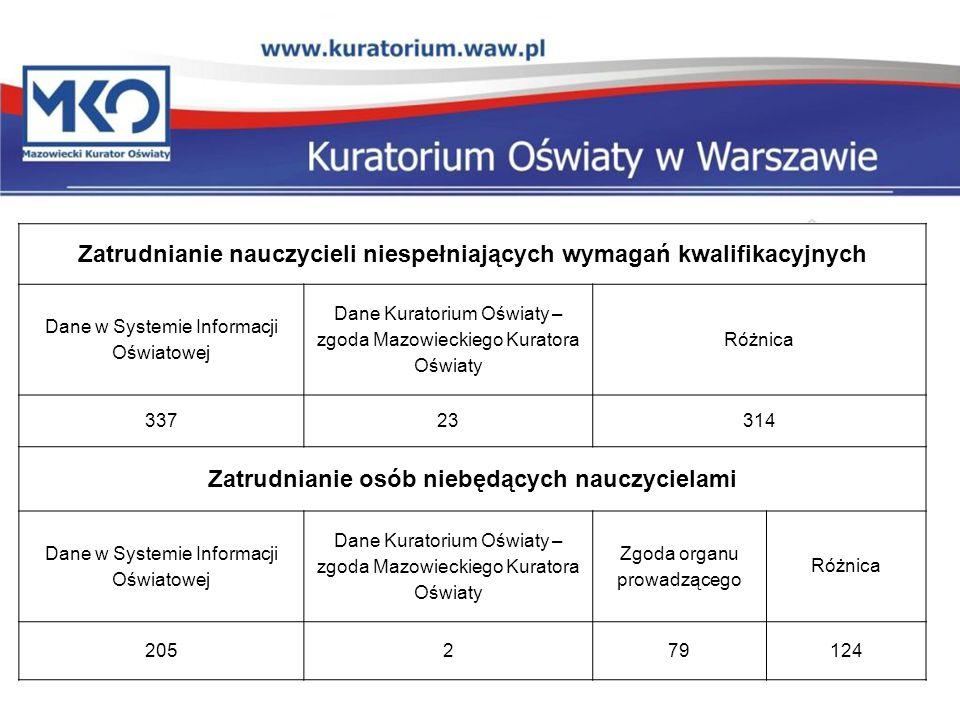 Zatrudnianie nauczycieli niespełniających wymagań kwalifikacyjnych Dane w Systemie Informacji Oświatowej Dane Kuratorium Oświaty – zgoda Mazowieckiego
