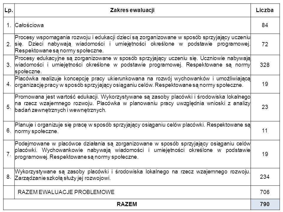 Delegatura w Płocku 13 ewaluacji Gimnazja – 13 ewaluacji: 6 – MEN (2,3,5) 3 całościowe 4 – MKO (10,12)