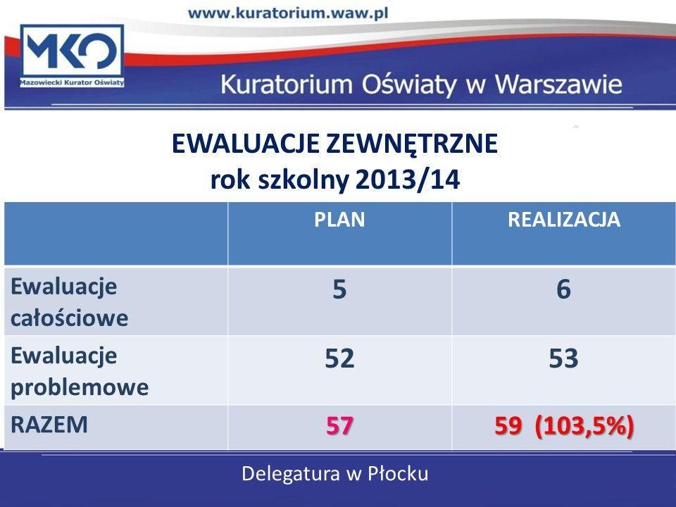 Delegatura w Płocku EWALUACJE ZEWNĘTRZNE rok szkolny 2013/14 PLANREALIZACJA Ewaluacje całościowe 56 Ewaluacje problemowe 5253 RAZEM57 59 (103,5%)