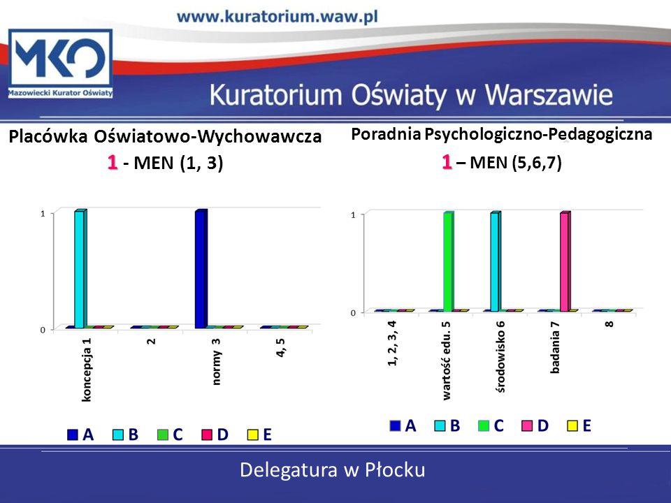Delegatura w Płocku Placówka Oświatowo-Wychowawcza 1 1 - MEN (1, 3) Poradnia Psychologiczno-Pedagogiczna 1 1 – MEN (5,6,7)