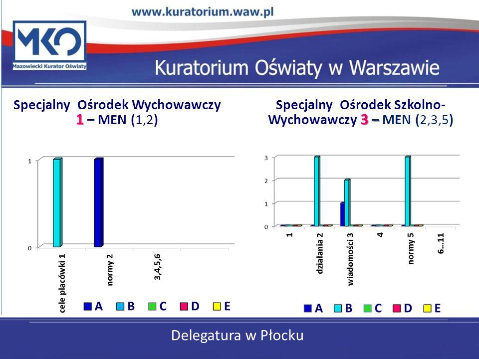 Delegatura w Płocku 1 Specjalny Ośrodek Wychowawczy 1 – MEN (1,2) 3 – Specjalny Ośrodek Szkolno- Wychowawczy 3 – MEN (2,3,5)