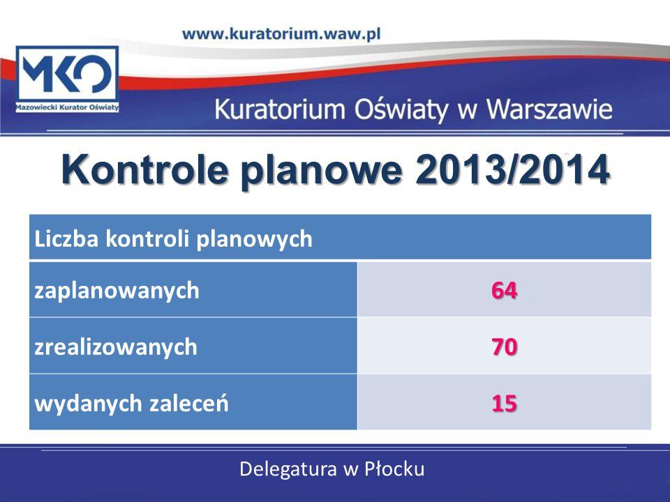 Delegatura w Płocku Kontrole planowe 2013/2014 Liczba kontroli planowych zaplanowanych64 zrealizowanych70 wydanych zaleceń15