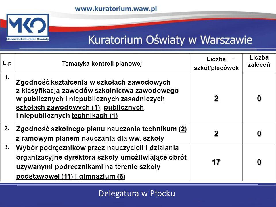 Delegatura w Płocku L.p Tematyka kontroli planowej Liczba szkół/placówek Liczba zaleceń 1. 1 1 Zgodność kształcenia w szkołach zawodowych z klasyfikac