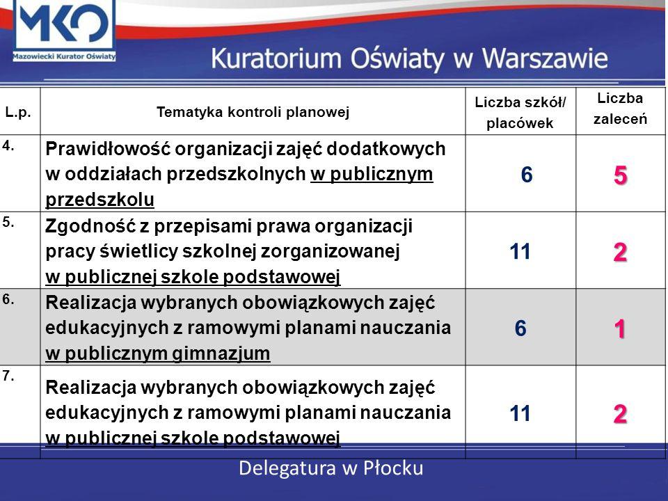 Delegatura w Płocku L.p.Tematyka kontroli planowej Liczba szkół/ placówek Liczba zaleceń 4. Prawidłowość organizacji zajęć dodatkowych w oddziałach pr