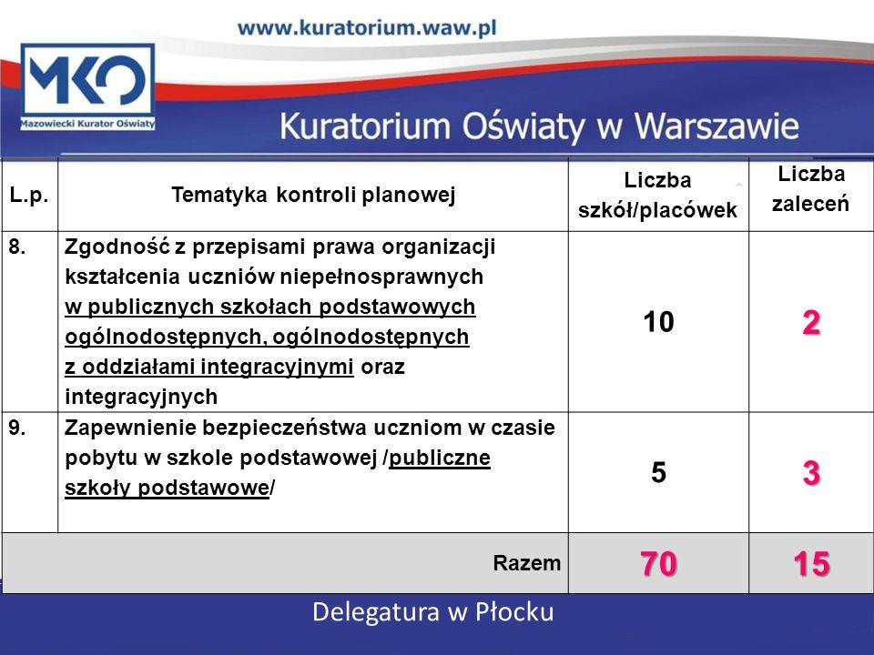 Delegatura w Płocku L.p.Tematyka kontroli planowej Liczba szkół/placówek Liczba zaleceń 8. Zgodność z przepisami prawa organizacji kształcenia uczniów