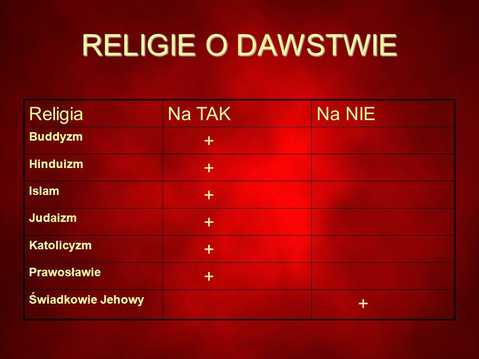 RELIGIE O DAWSTWIE ReligiaNa TAKNa NIE Buddyzm + Hinduizm + Islam + Judaizm + Katolicyzm + Prawosławie + Świadkowie Jehowy +