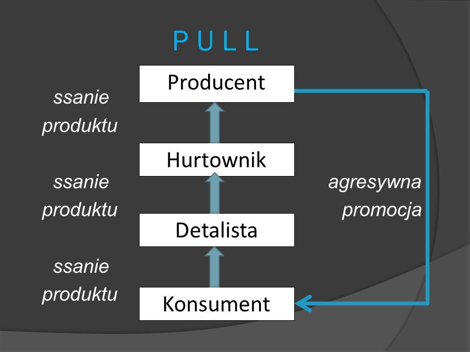 P U L L ssanie produktu ssanie agresywna produktu promocja ssanie produktu Producent Hurtownik Detalista Konsument
