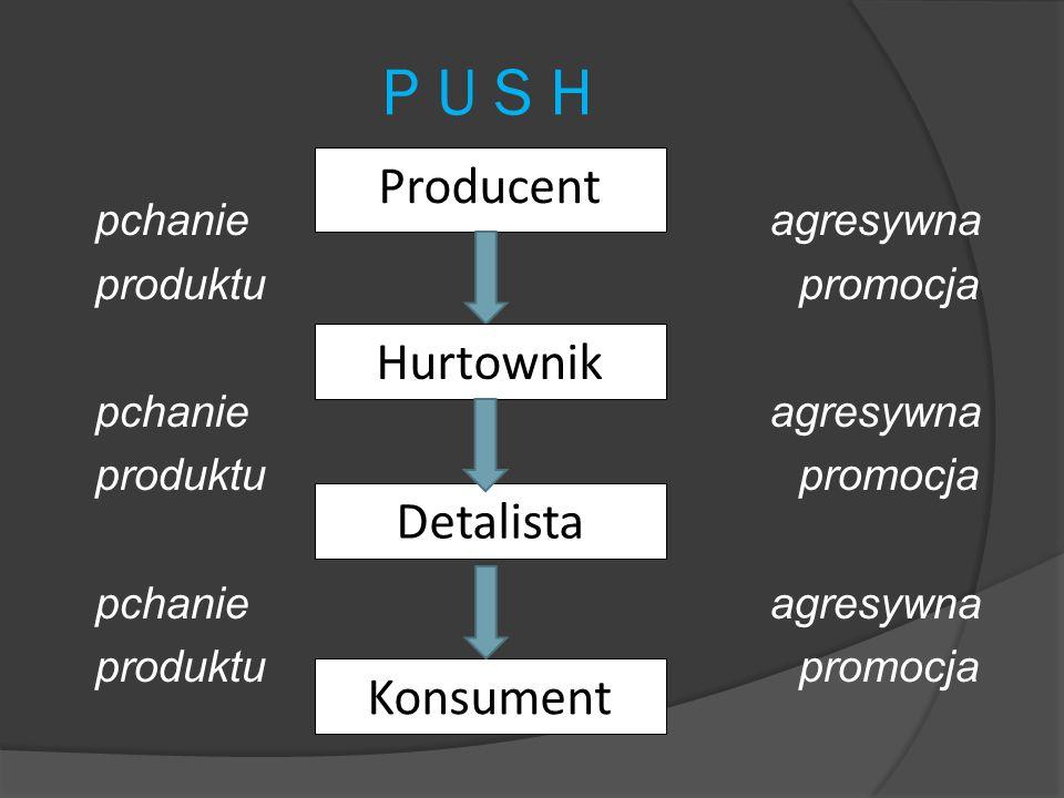 Strategia push  towarzyszy dystrybucji intensywnej i oznacza nakłanianie uczestników kanału dystrybucji (hurtowników, detalistów) do sprzedawania i promowania oferty producenta, tzw.