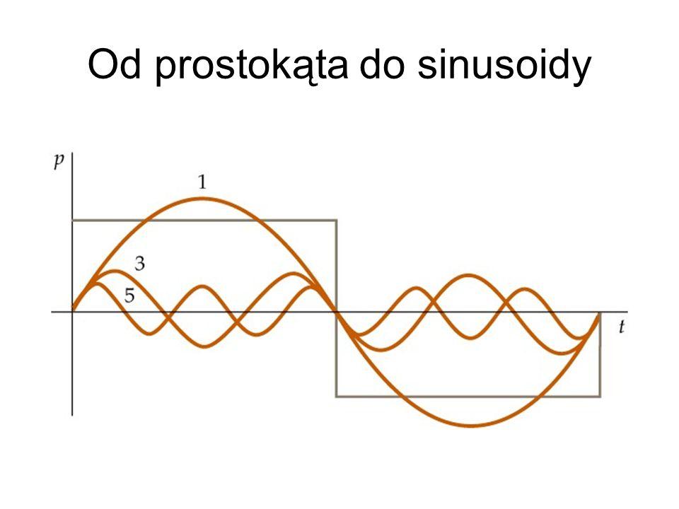 Od prostokąta do sinusoidy