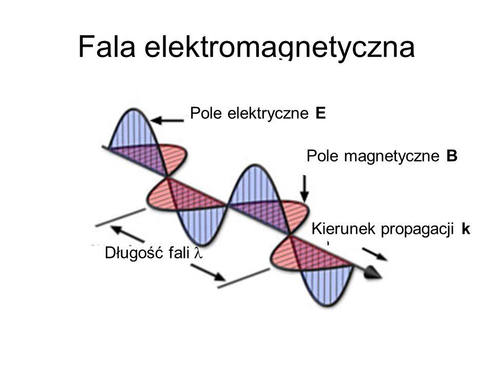 Fala elektromagnetyczna Pole elektryczne E Pole magnetyczne B Kierunek propagacji k Długość fali