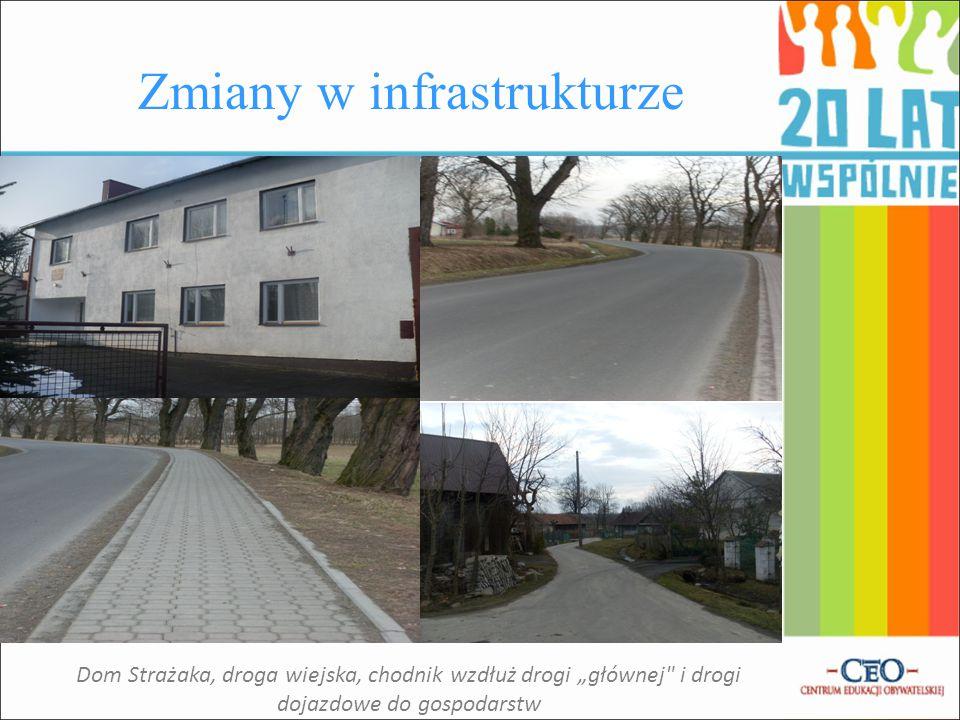 Zmiany w infrastrukturze Ujęcie gazu i wody w Pantalowicach