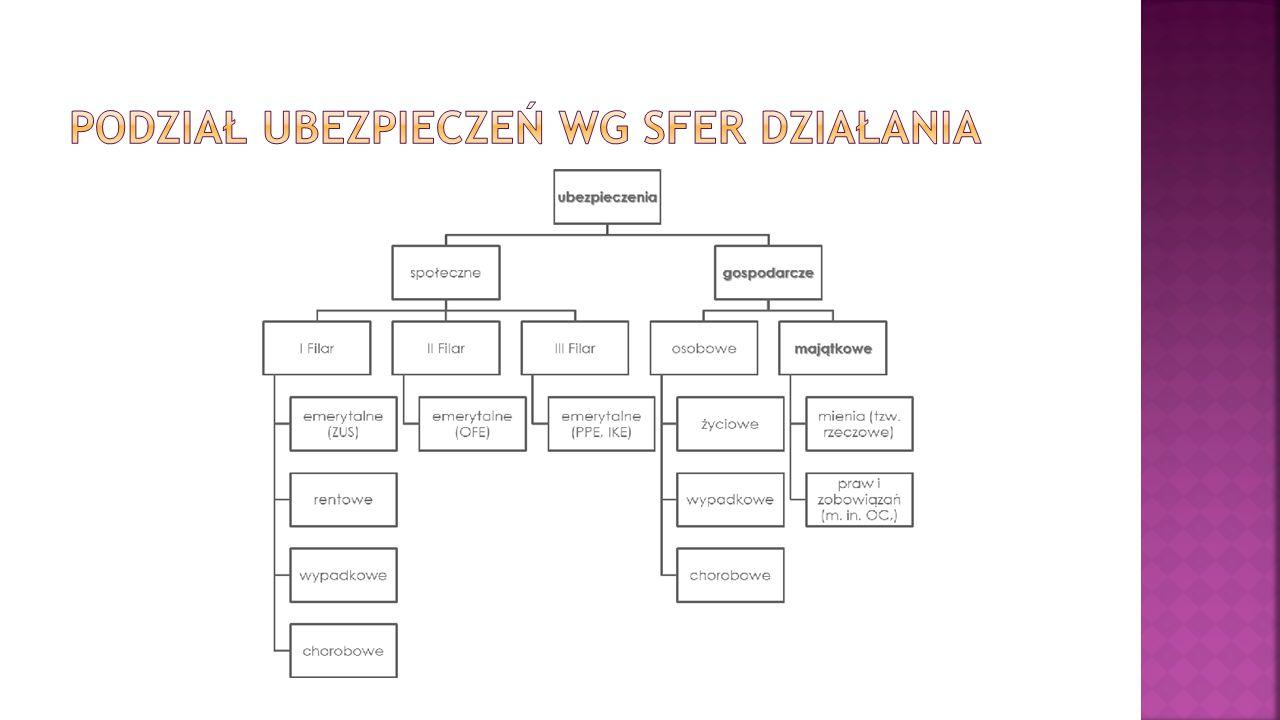  Ubezpieczenie następstw nieszczęśliwych wypadków kierowcy i pasażerów pojazdu mechanicznego Ubezpieczenie obejmuje trwałe następstwa nieszczęśliwych wypadków, do których doszło w Polsce i poza jej granicami, z tym że świadczenia wypłacane są wyłącznie w złotych.