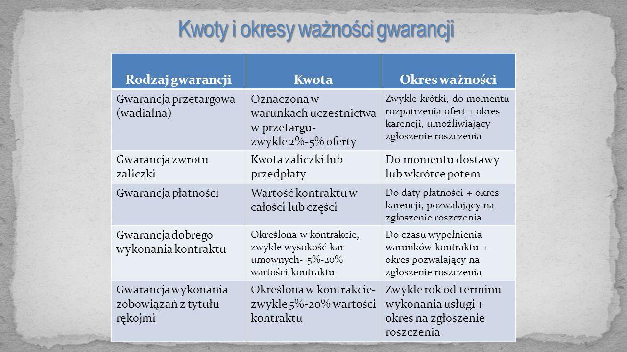 Rodzaj gwarancjiKwotaOkres ważności Gwarancja przetargowa (wadialna) Oznaczona w warunkach uczestnictwa w przetargu- zwykle 2%-5% oferty Zwykle krótki