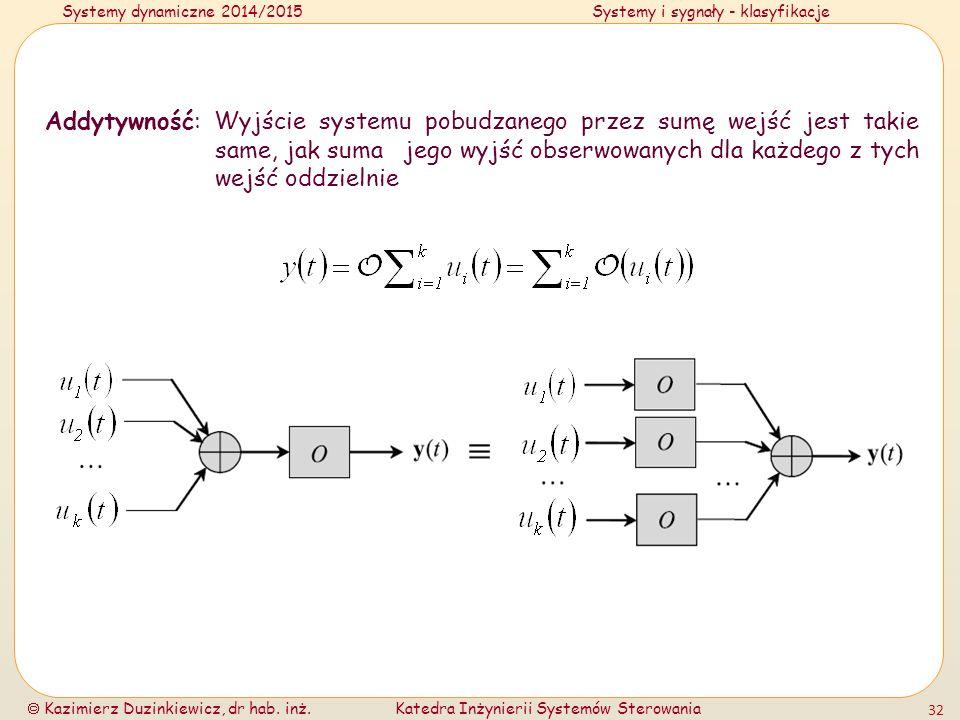 Systemy dynamiczne 2014/2015Systemy i sygnały - klasyfikacje  Kazimierz Duzinkiewicz, dr hab. inż.Katedra Inżynierii Systemów Sterowania 32 Addytywno